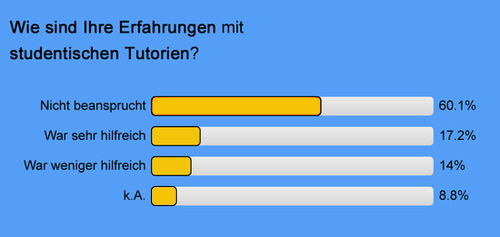 Studentische Tutorien